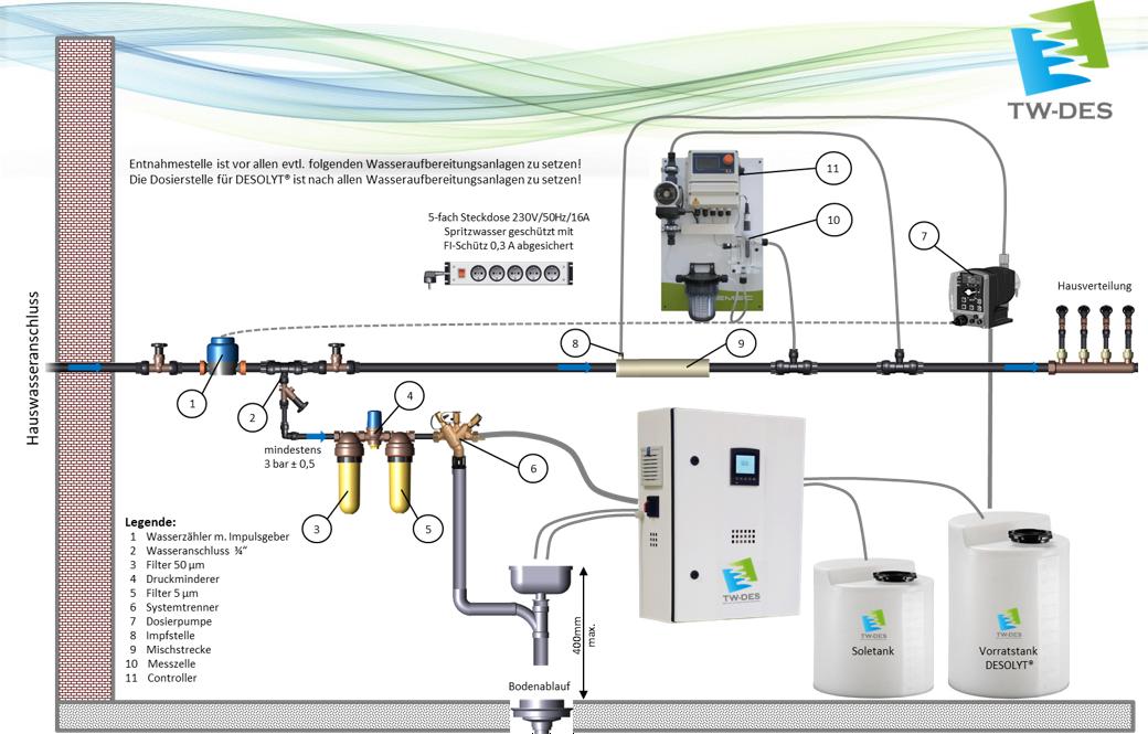 Berühmt Wie Warmwassersysteme Funktionieren Bilder - Schaltplan ...